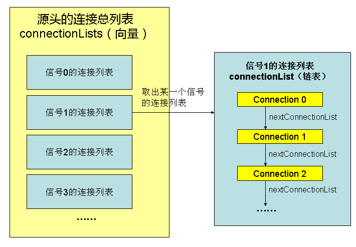 connectionlist